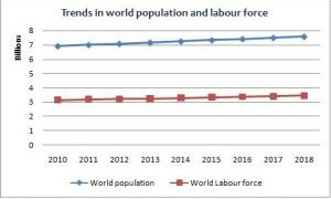 Changing trends in global labour force - Businessday NG