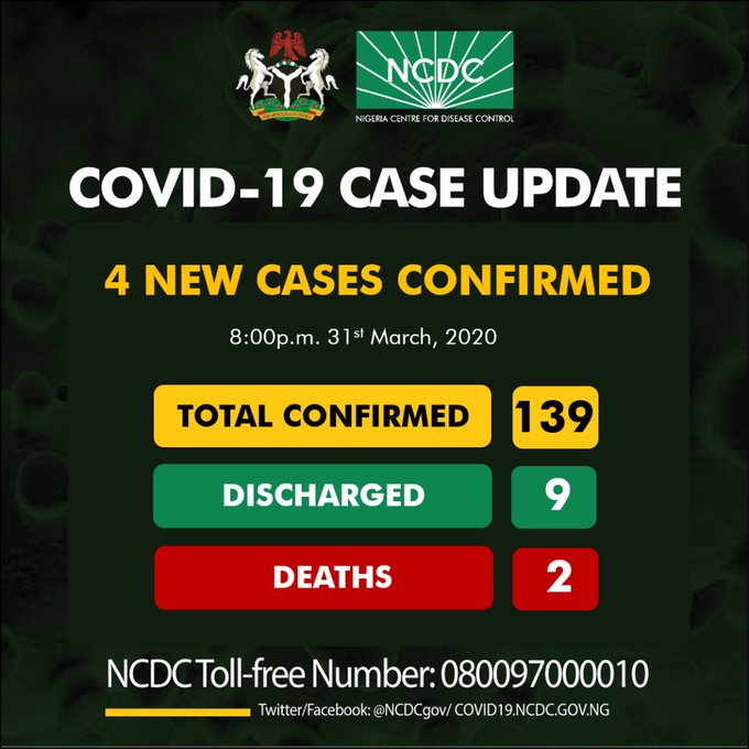 Cases Abuja April 6,   2020 The Nigeria Centre For Disease Control (ncdc) Has Confirmed Six   New Cases Of  the Novel Coronavirus (covid 19). The Ncdc Said Two Cases Were Recorded In
