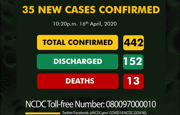 Nigeria witness increase in COVID-19 as additional 35 new cases confirmed - Businessday NG