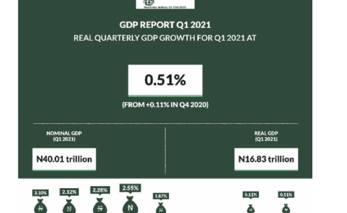 PIB del primer trimestre de 2021