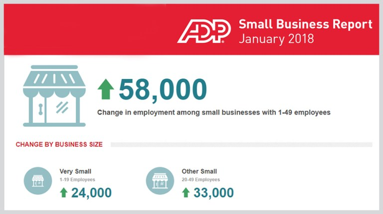 ADP - Small businesses add 58,000 new jobs, ADP reports