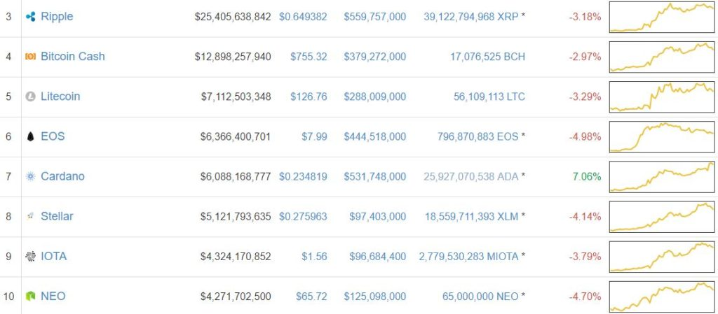 1523898111 891 cardano price leads a lone lead as bitcoin retreats to less than 8000 - Cardano Price leads a lone lead as Bitcoin retreats to less than $ 8,000
