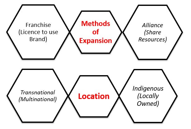 6 types of business organizations