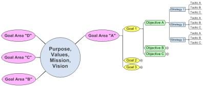 Goals-Objectives-Strategies-Tactics