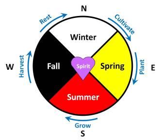 Circle of Growth