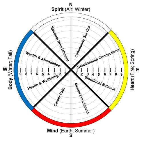 Wheel of Life-Fulfillment