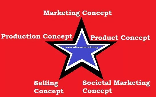 types of marketing concept