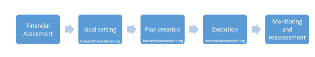 steps of financial planning