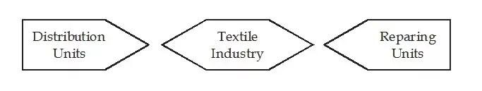 Diagonal Business Combination