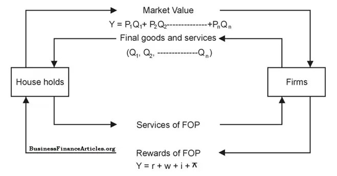 diagram of national income circular flow
