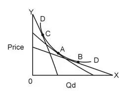 Arc Demand Curve