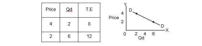 EP Table
