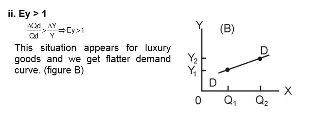 Calculate Income Elasticity of Demand