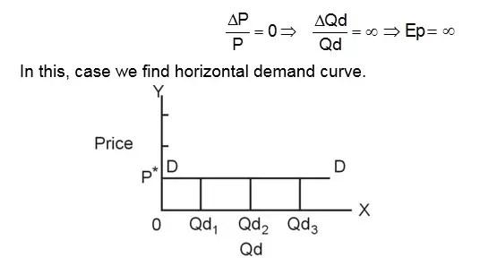 horizontal demand curve of perfect elasticity demand