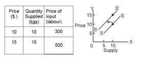 rise in supply curve example