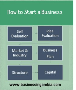 how to start business