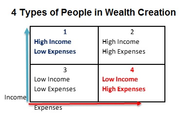 wealth creation people