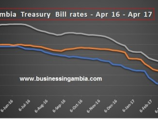Gambia treasury bills rates and Gambia banking industry