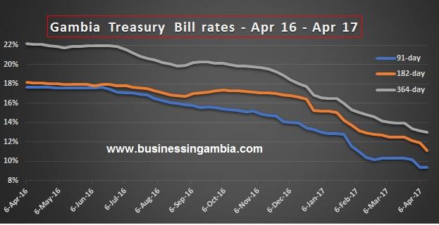 Gambia treasury bills rates and Gambia banking industry