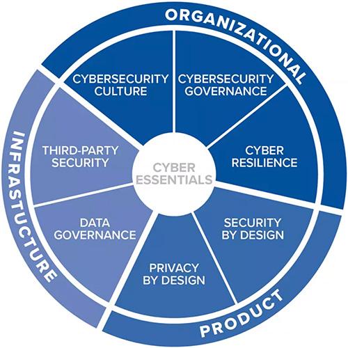 wef-cyber_essentials