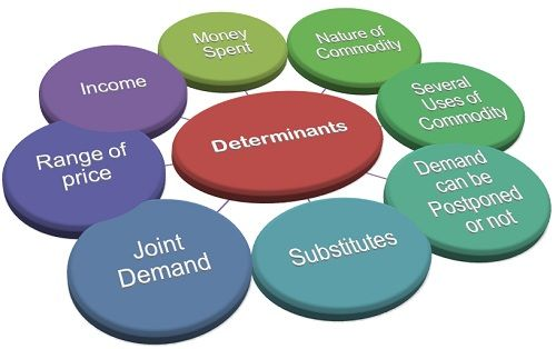 What Are The Determinants Of Elasticity Of Demand