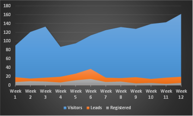 Weekly trend of visitors, leads and registrations