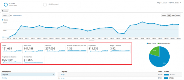 are you chasing the right goals when you monitor the website traffic?