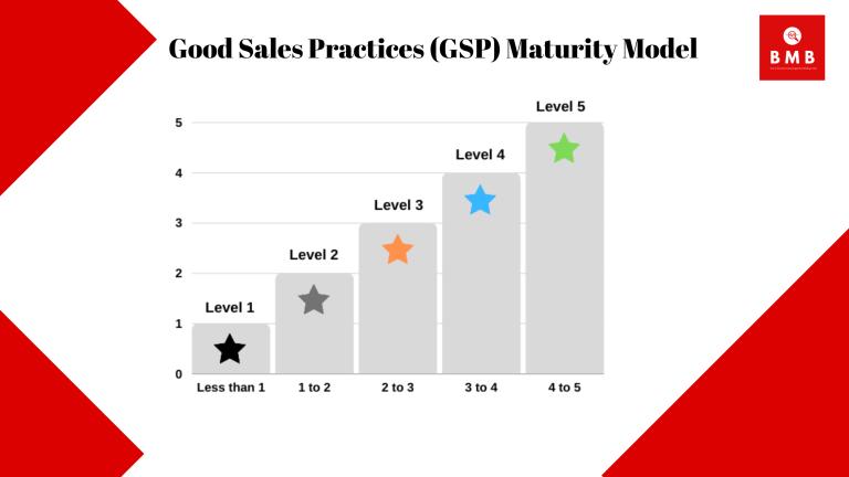 Good Sales Practices Maturity Model Audit