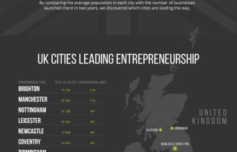 Which UK City is the Most Entrepreneurial in 2017?