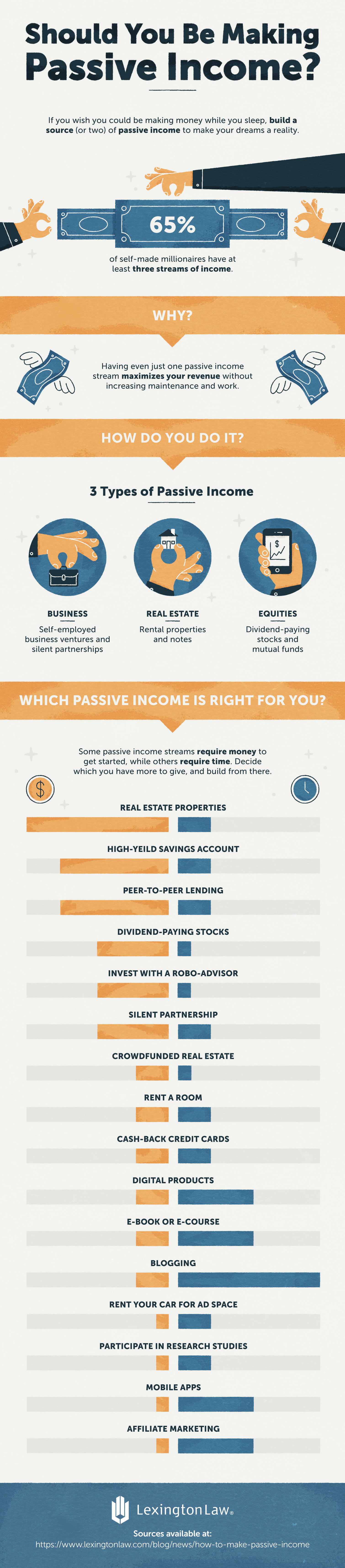 should-you-be-making-passive-income