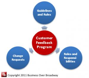 Figure 2. Customer Feedback Program Governance Components