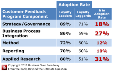 Table 1. Adoption Rates of Customer Feedback Program Practices of Loyalty Leaders and Loyalty Laggards