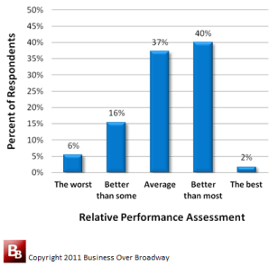 Relative Performance Assessment