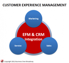 Customer Experience Management is EFM & CRM