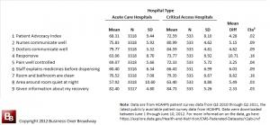Acute Care vs. Critical Access