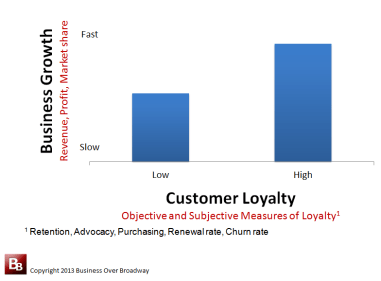 Figure 1. Companies with higher levels of customer loyalty experience accelerated business growth.