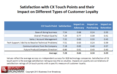 Table 1. Satisfaction with CX Touch Points and their Impact on Different Types of Customer Loyalty