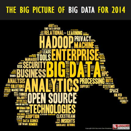 The Big Picture of Big Data for 2014