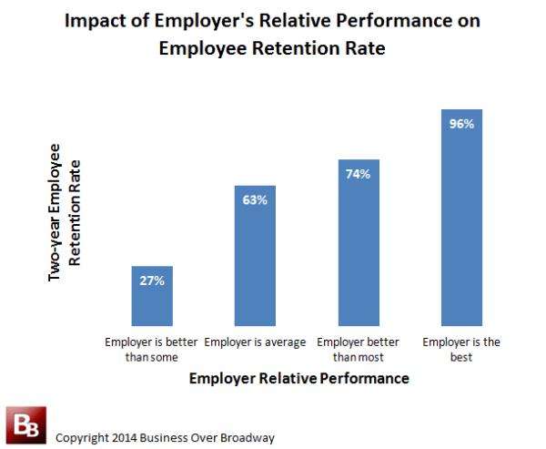 Employee Relative Performance on Employee Retention Rate