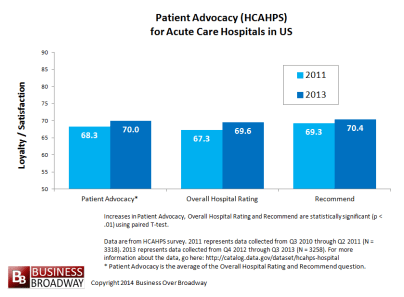Patient Advocacy Trends for Acute Care Hospitals in US