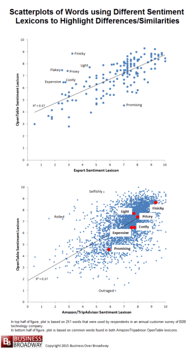 Figure 1.  Scatterplot of Words' Sentiment Values based on Different Sentiment Lexicons