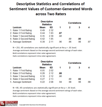Table 1.  Descriptive Statistics and Correlations of Sentiment Values across Two Expert Raters