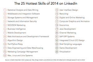 Figure 1. The Hottest Skill on LinkedIn in 2014: Statistical Analysis and Data Mining
