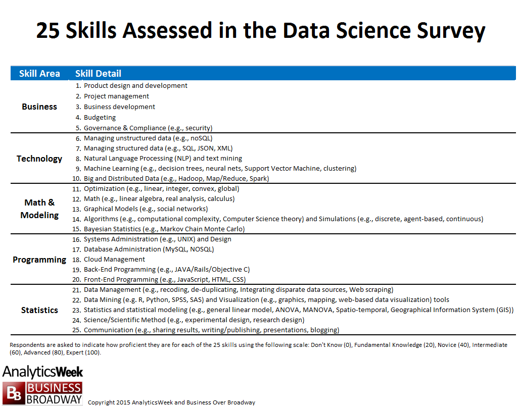 Data Science Skills And The Improbable Unicorn