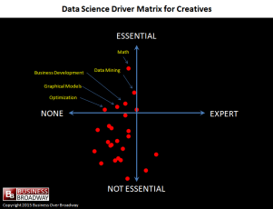 Data Science Driver Matrix for Creatives