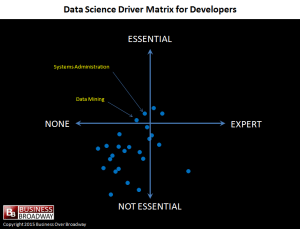 Data Science Driver Matrix for Developers