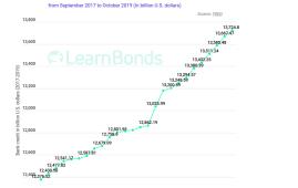 US Bank Loans
