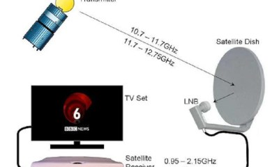 satellite TV reception