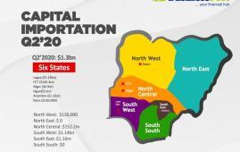 Capital Importation Q2'20