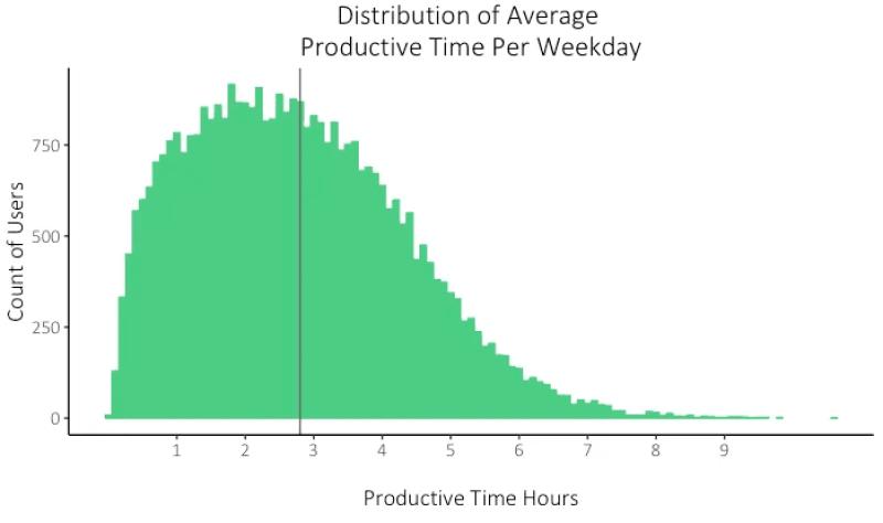 παραγωγικές ώρες εργασίας